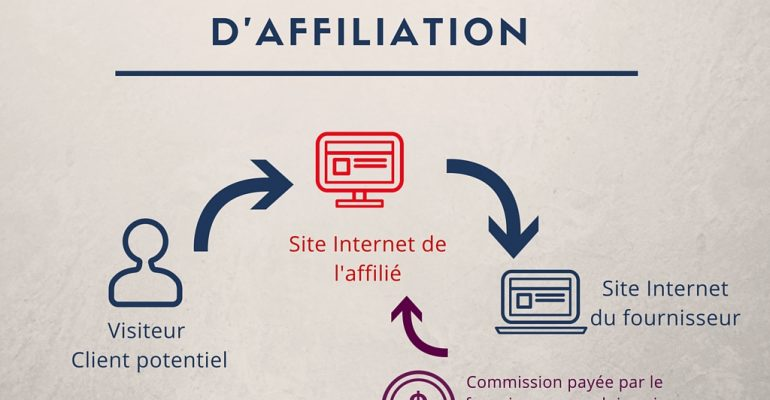 10 Conseils pour Comprendre le Marketing d'Affiliation